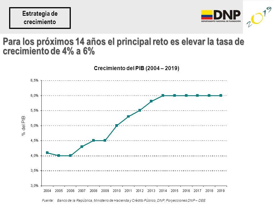 Para los próximos 14 años el principal reto es elevar la tasa de crecimiento de 4% a 6% Estrategia de crecimiento Crecimiento del PIB (2004 – 2019) Fu