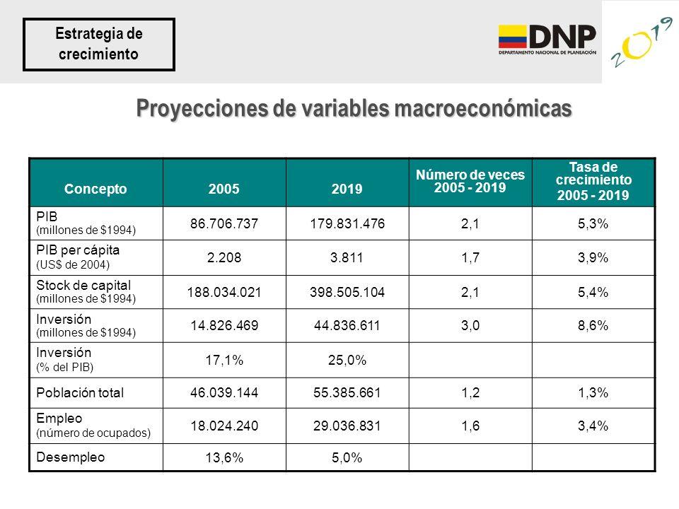 Proyecciones de variables macroeconómicas Concepto20052019 Número de veces 2005 - 2019 Tasa de crecimiento 2005 - 2019 PIB (millones de $1994) 86.706.737179.831.4762,15,3% PIB per cápita (US$ de 2004) 2.2083.8111,73,9% Stock de capital (millones de $1994) 188.034.021398.505.1042,15,4% Inversión (millones de $1994) 14.826.46944.836.6113,08,6% Inversión (% del PIB) 17,1%25,0% Población total 46.039.14455.385.6611,21,3% Empleo (número de ocupados) 18.024.24029.036.8311,63,4% Desempleo 13,6%5,0% Estrategia de crecimiento
