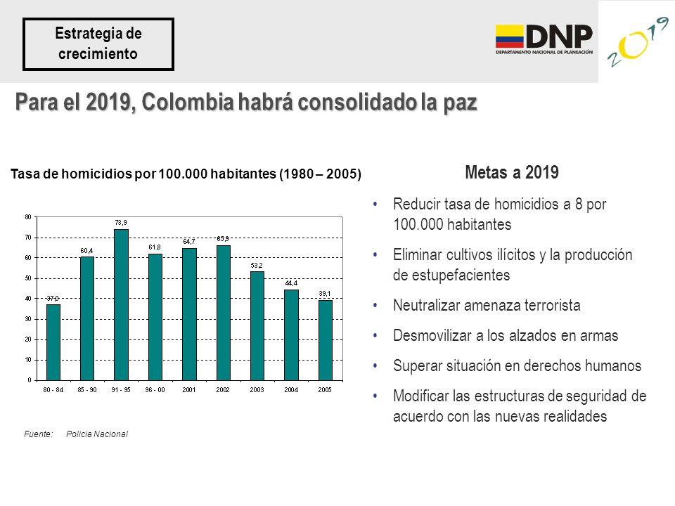 Para el 2019, Colombia habrá consolidado la paz Metas a 2019 Reducir tasa de homicidios a 8 por 100.000 habitantes Eliminar cultivos ilícitos y la pro