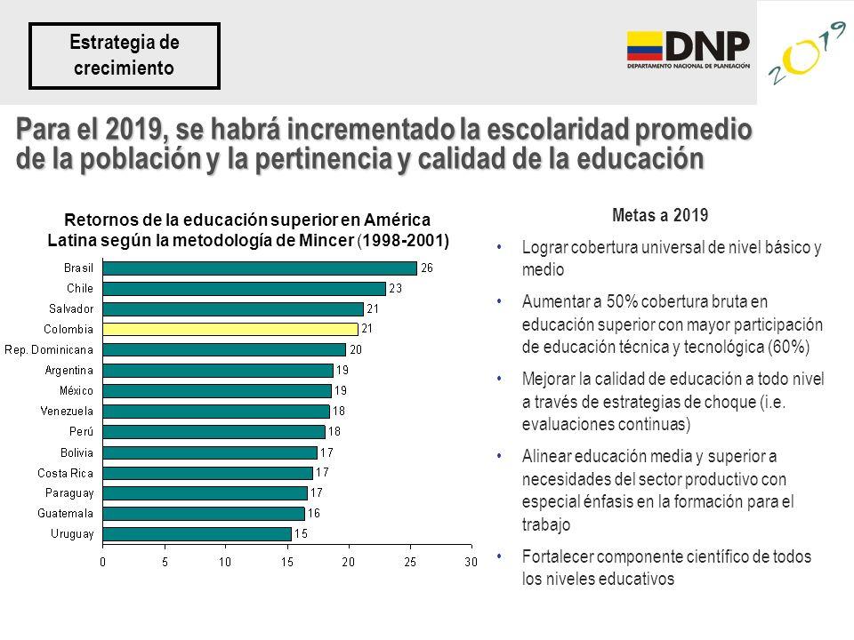 Para el 2019, se habrá incrementado la escolaridad promedio de la población y la pertinencia y calidad de la educación Metas a 2019 Lograr cobertura u