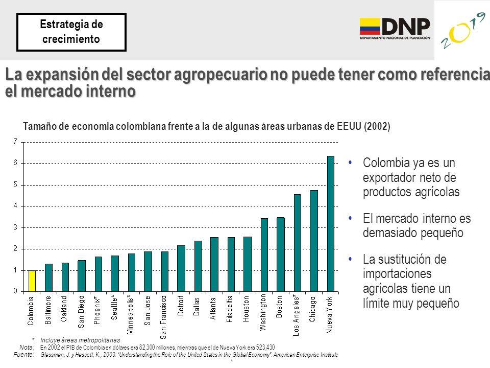 Colombia ya es un exportador neto de productos agrícolas El mercado interno es demasiado pequeño La sustitución de importaciones agrícolas tiene un límite muy pequeño * *Incluye áreas metropolitanas Nota: En 2002 el PIB de Colombia en dólares era 82,300 millones, mientras que el de Nueva York era 523,430 Fuente: Glassman, J.
