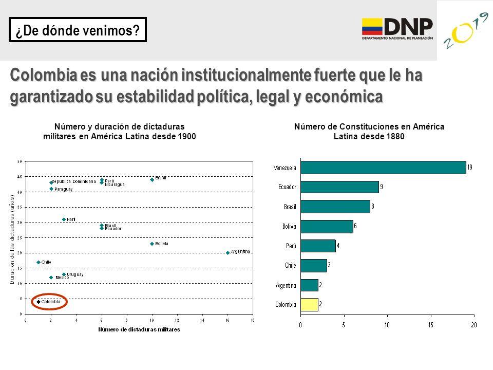 ¿De dónde venimos? Colombia es una nación institucionalmente fuerte que le ha garantizado su estabilidad política, legal y económica Número de Constit