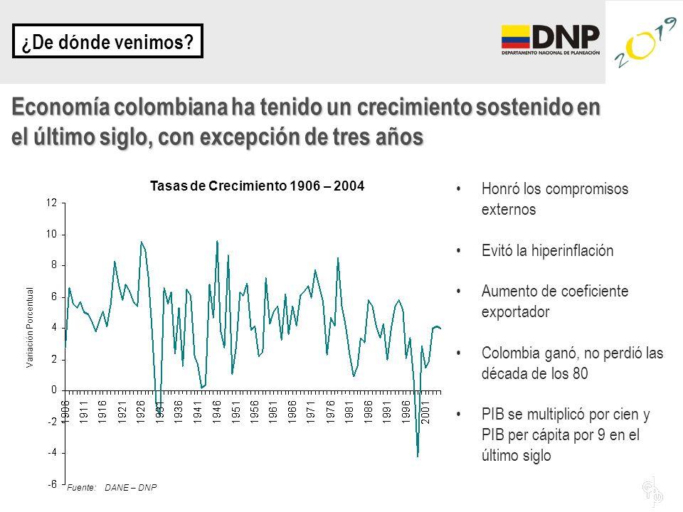 Honró los compromisos externos Evitó la hiperinflación Aumento de coeficiente exportador Colombia ganó, no perdió las década de los 80 PIB se multiplicó por cien y PIB per cápita por 9 en el último siglo ¿De dónde venimos.