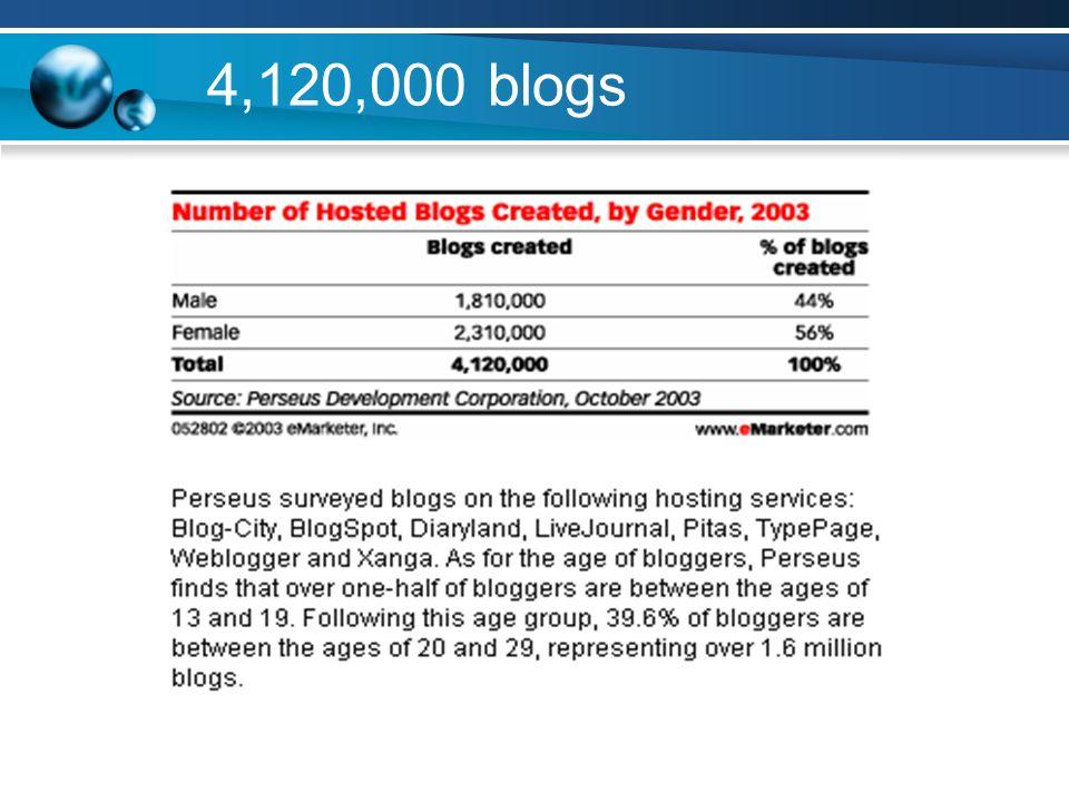 4,120,000 blogs