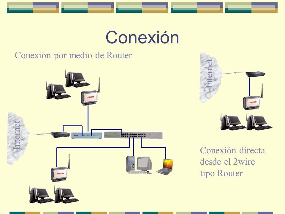 Conexión Conexión por medio de Router Internet Conexión directa desde el 2wire tipo Router