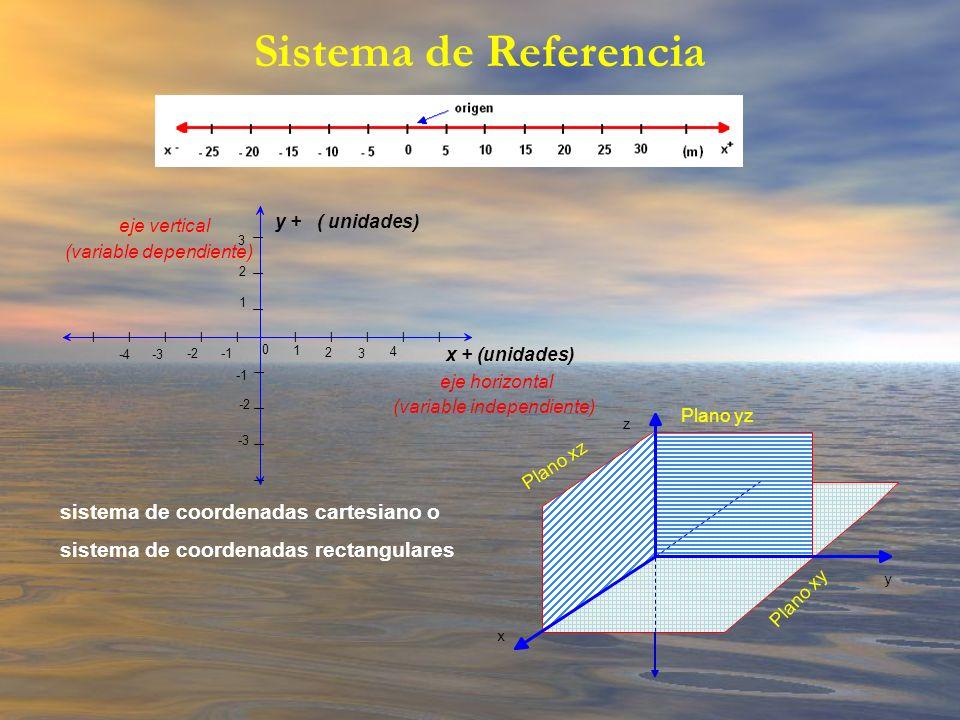 Sistema de Referencia Plano xz Plano yz Plano xy x y z y + ( unidades) eje vertical (variable dependiente) x + (unidades) eje horizontal (variable ind