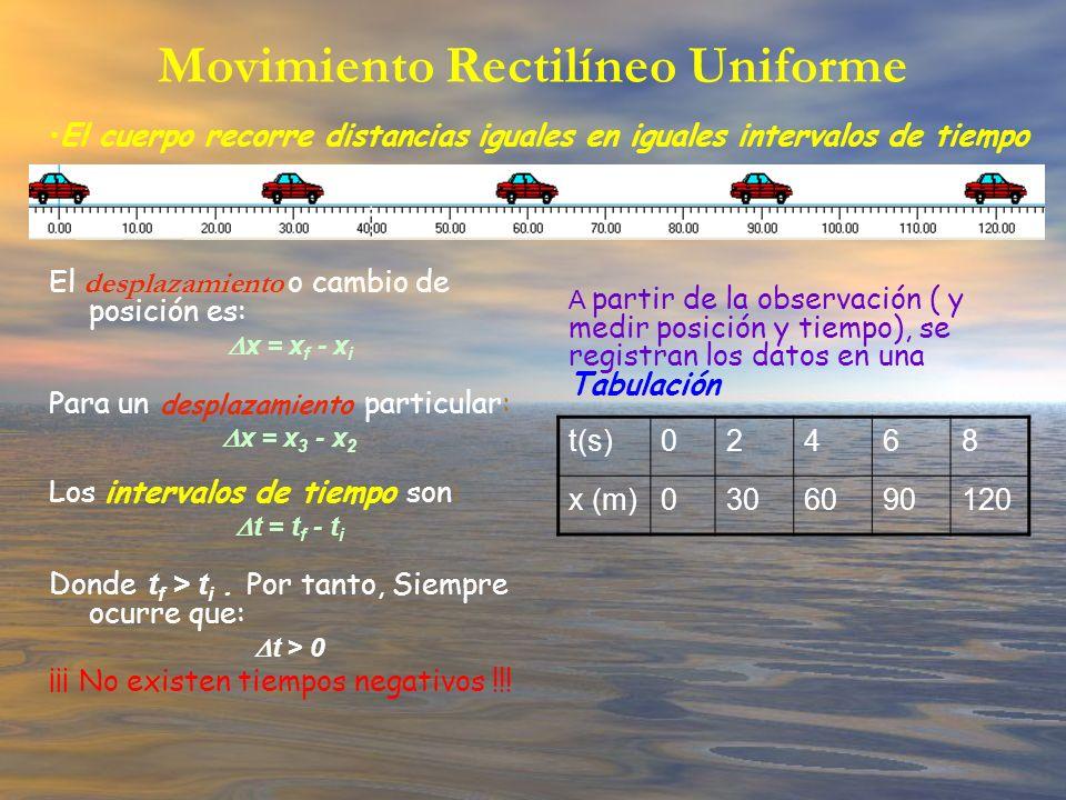 Movimiento Rectilíneo Uniforme El desplazamiento o cambio de posición es: x = x f - x i Para un desplazamiento particular: x = x 3 - x 2 Los intervalo