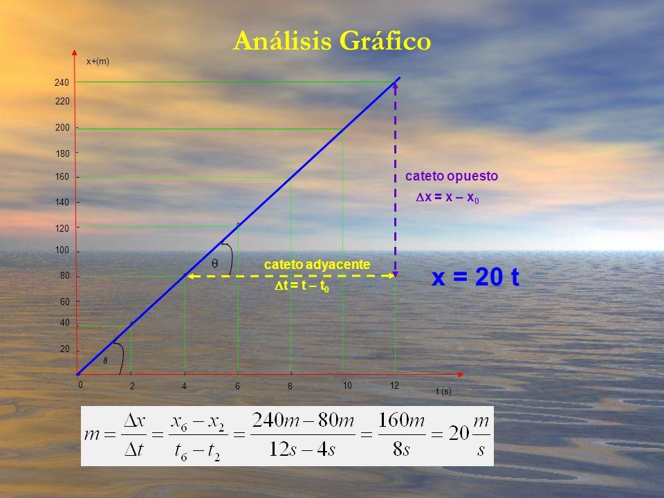20 40 60 80 100 120 140 160 l o o o o l l l x (m)+ 0 2468 t (s) cateto opuesto cateto adyacente x = x – x 0 t = t – t 0 180 200 220 240 1012 Análisis