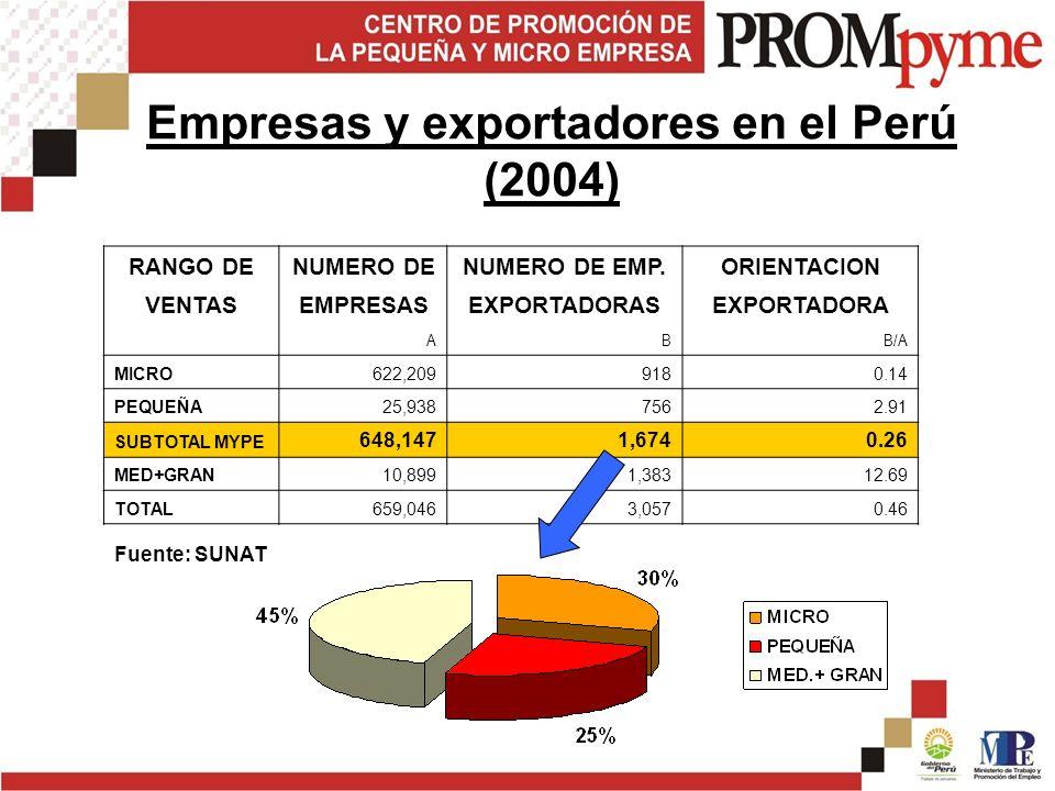 RANGO DENUMERO DENUMERO DE EMP.ORIENTACION VENTASEMPRESASEXPORTADORASEXPORTADORA ABB/A MICRO622,2099180.14 PEQUEÑA25,9387562.91 SUBTOTAL MYPE 648,1471,6740.26 MED+GRAN10,8991,38312.69 TOTAL659,0463,0570.46 Fuente: SUNAT Empresas y exportadores en el Perú (2004)