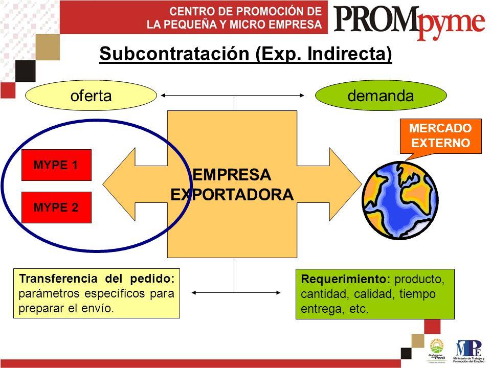 MYPE 1 MYPE 2 EMPRESA EXPORTADORA Requerimiento: producto, cantidad, calidad, tiempo entrega, etc.