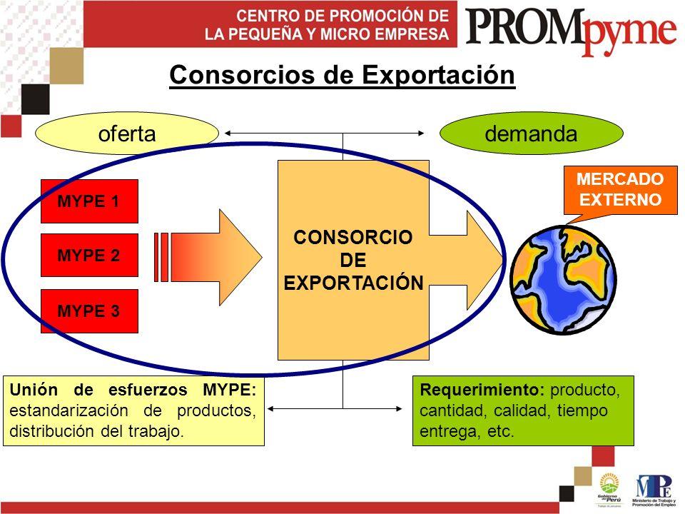 Consorcios de Exportación MYPE 1 MYPE 2 Requerimiento: producto, cantidad, calidad, tiempo entrega, etc.