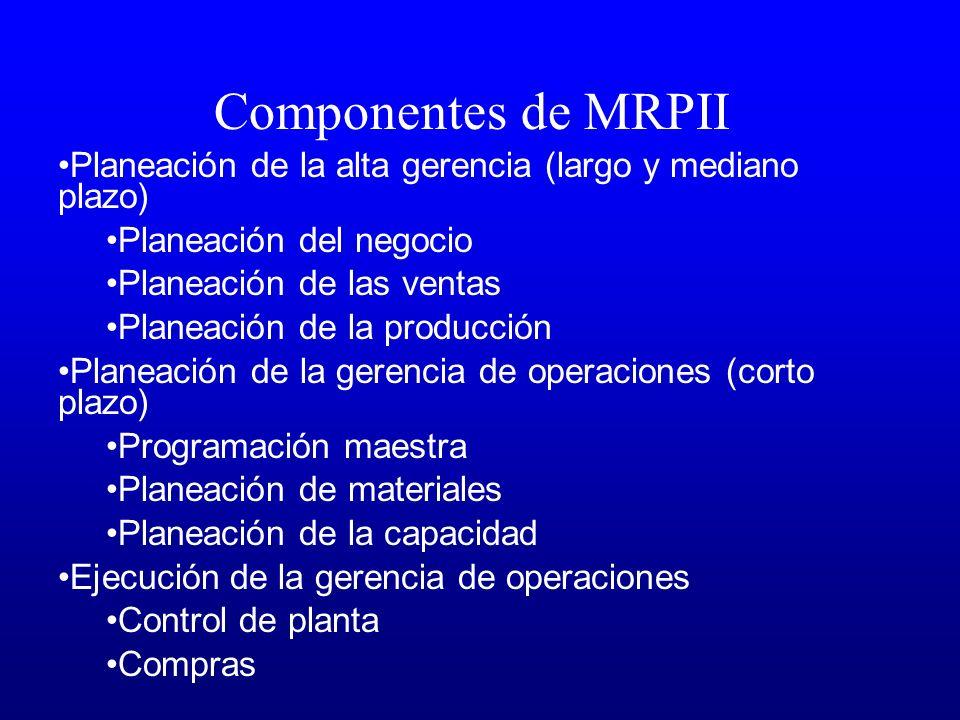Componentes de MRPII Planeación de la alta gerencia (largo y mediano plazo) Planeación del negocio Planeación de las ventas Planeación de la producció