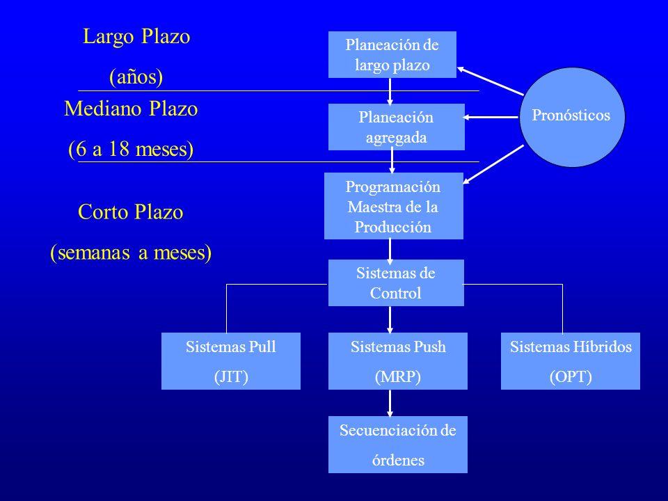Planeación de largo plazo Planeación agregada Programación Maestra de la Producción Sistemas de Control Sistemas Push (MRP) Sistemas Pull (JIT) Sistem