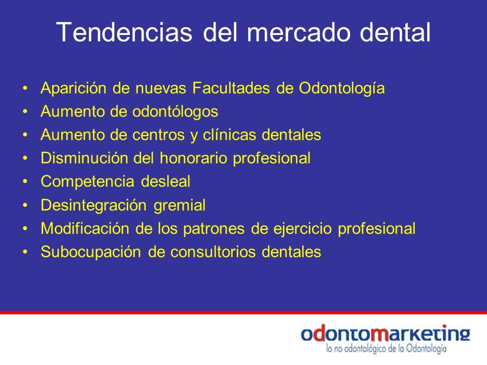 Tendencias del mercado dental Aparición de nuevas Facultades de Odontología Aumento de odontólogos Aumento de centros y clínicas dentales Disminución