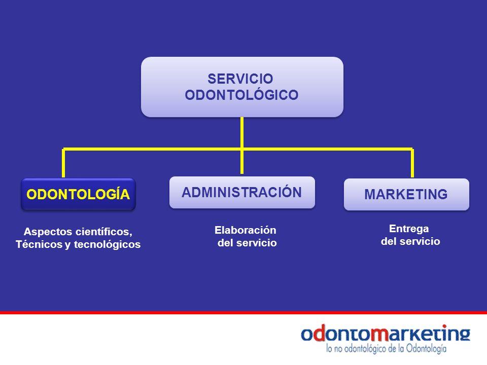 SERVICIO ODONTOLÓGICO SERVICIO ODONTOLÓGICO ADMINISTRACIÓN MARKETING Aspectos científicos, Técnicos y tecnológicos Elaboración del servicio Entrega de