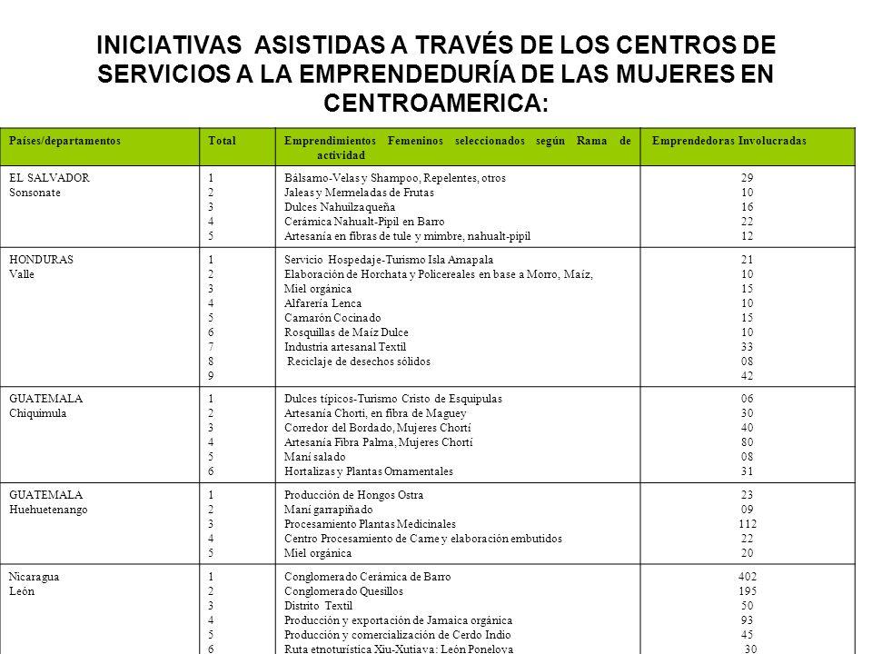 INICIATIVAS ASISTIDAS A TRAVÉS DE LOS CENTROS DE SERVICIOS A LA EMPRENDEDURÍA DE LAS MUJERES EN CENTROAMERICA: Países/departamentosTotalEmprendimiento