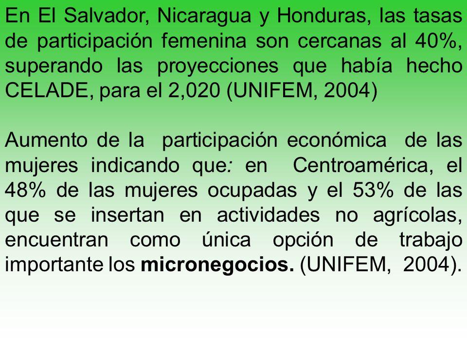 En El Salvador, Nicaragua y Honduras, las tasas de participación femenina son cercanas al 40%, superando las proyecciones que había hecho CELADE, para