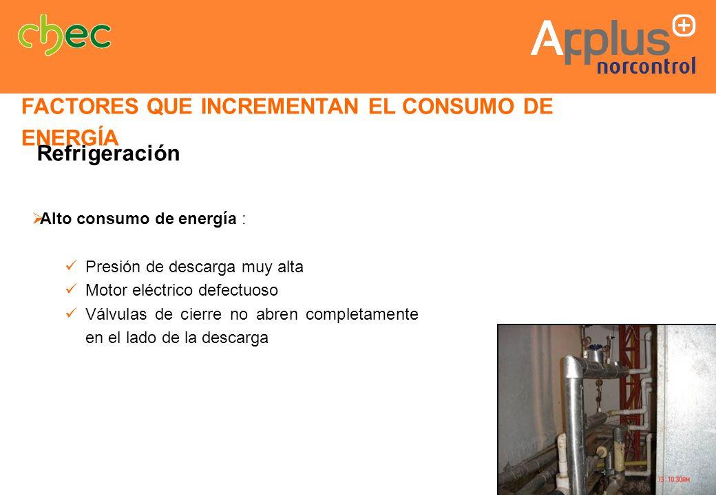 Alto consumo de energía : Presión de descarga muy alta Motor eléctrico defectuoso Válvulas de cierre no abren completamente en el lado de la descarga