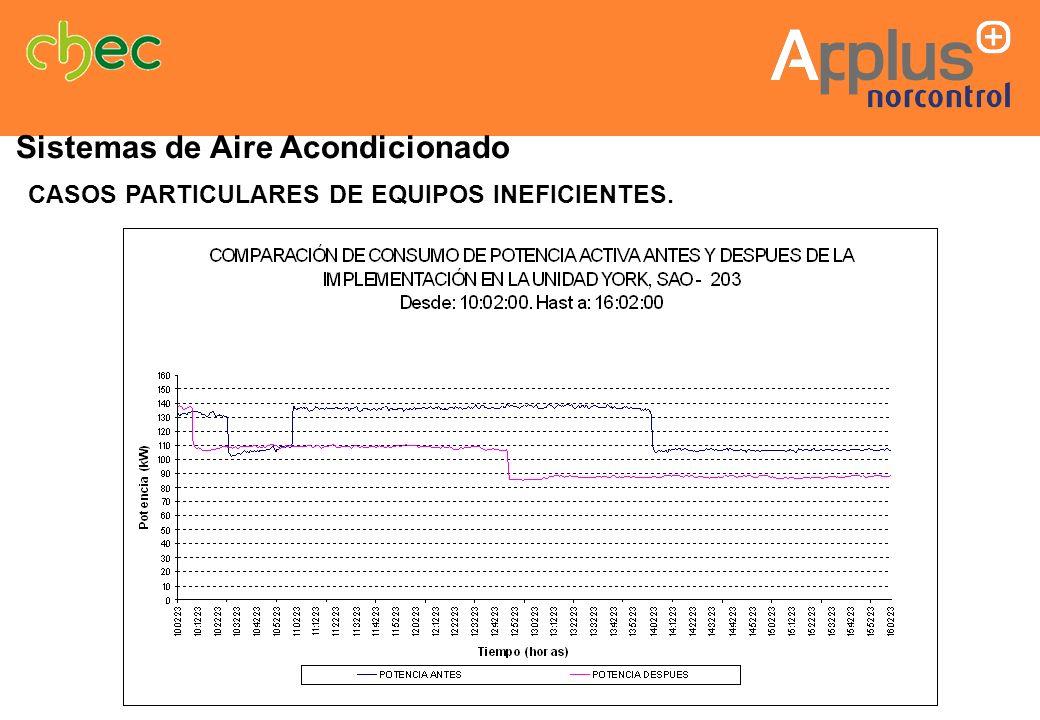 Sistemas de Aire Acondicionado CASOS PARTICULARES DE EQUIPOS INEFICIENTES.