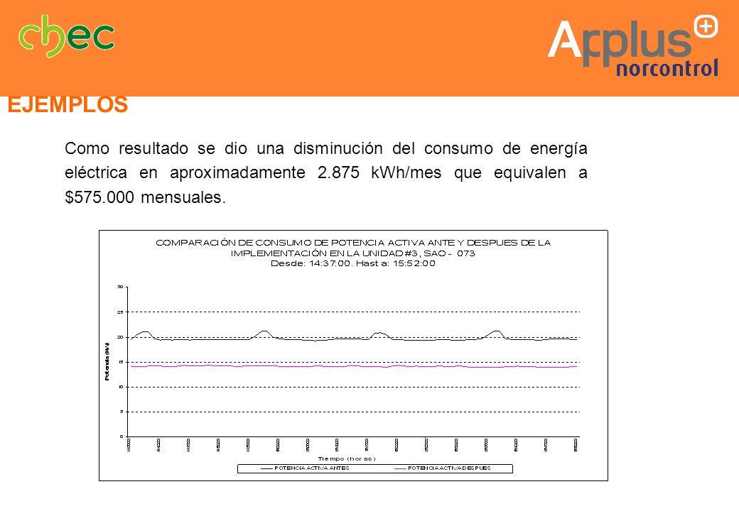 Como resultado se dio una disminución del consumo de energía eléctrica en aproximadamente 2.875 kWh/mes que equivalen a $575.000 mensuales. EJEMPLOS