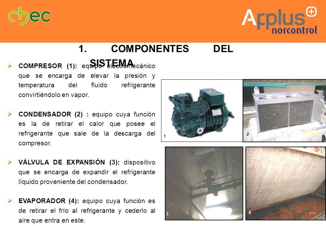 COMPRESOR (1): equipo electromecánico que se encarga de elevar la presión y temperatura del fluido refrigerante convirtiéndolo en vapor. CONDENSADOR (
