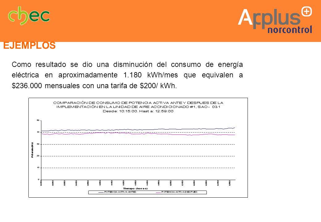 Como resultado se dio una disminución del consumo de energía eléctrica en aproximadamente 1.180 kWh/mes que equivalen a $236.000 mensuales con una tar