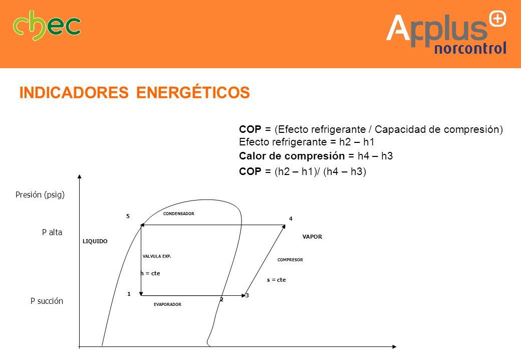 COP = (Efecto refrigerante / Capacidad de compresión) Efecto refrigerante = h2 – h1 Calor de compresión = h4 – h3 COP = (h2 – h1)/ (h4 – h3) s = cte h