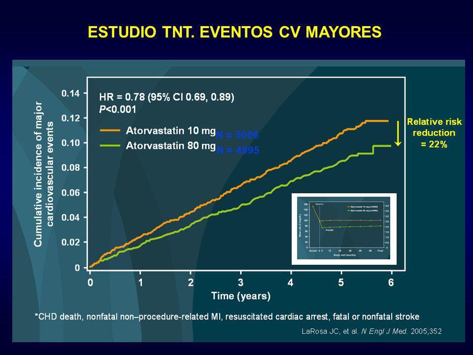 N = 5006 N = 4995 ESTUDIO TNT. EVENTOS CV MAYORES