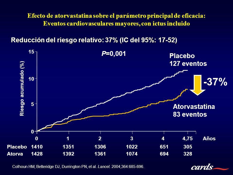 Efecto de atorvastatina sobre el parámetro principal de eficacia: Eventos cardiovasculares mayores, con ictus incluido Reducción del riesgo relativo: