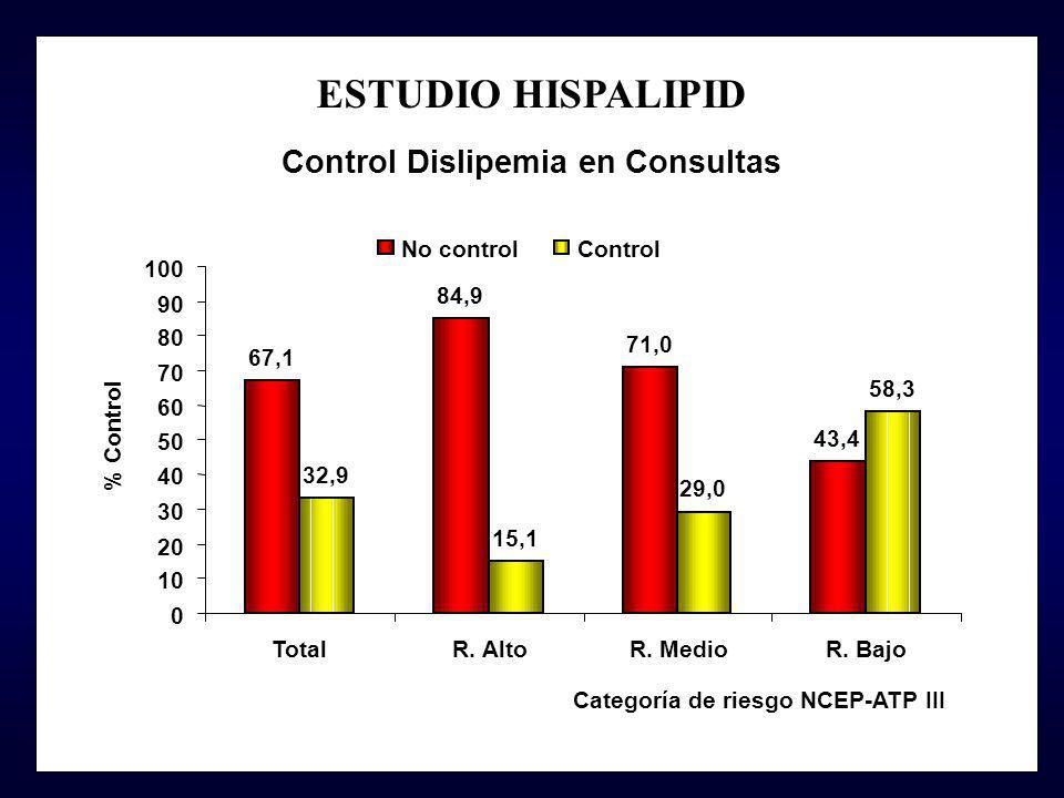 ESTUDIO HISPALIPID Control Dislipemia en Consultas 67,1 84,9 71,0 43,4 32,9 15,1 29,0 58,3 0 10 20 30 40 50 60 70 80 90 100 TotalR. AltoR. MedioR. Baj