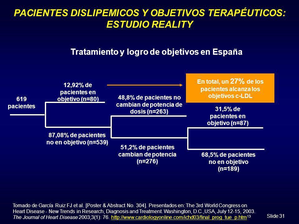 Slide 31 PACIENTES DISLIPEMICOS Y OBJETIVOS TERAPÉUTICOS: ESTUDIO REALITY Tomado de García Ruiz FJ et al. [Poster & Abstract No. 304]. Presentados en: