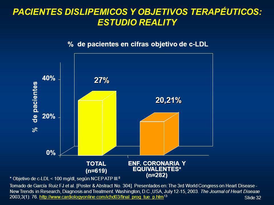 Slide 32 % de pacientes en cifras objetivo de c-LDL 0% 20% 40% TOTAL (n=619) 27% 20,21% ENF. CORONARIA Y EQUIVALENTES* (n=282) * Objetivo de c-LDL < 1