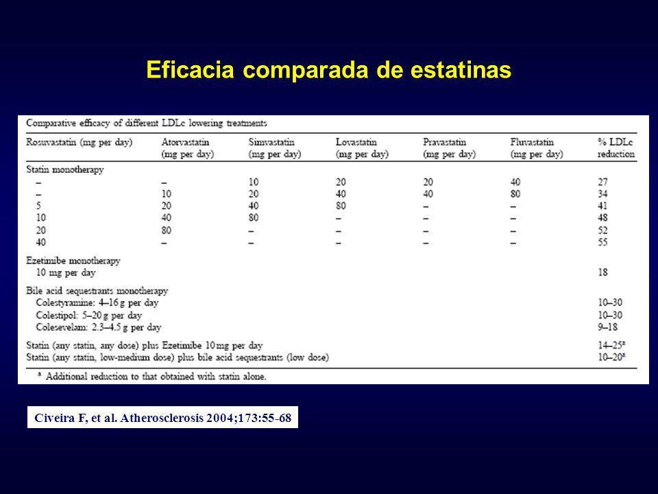 Eficacia comparada de estatinas Civeira F, et al. Atherosclerosis 2004;173:55-68