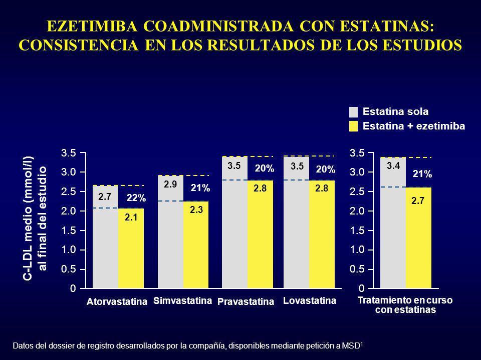 EZETIMIBA COADMINISTRADA CON ESTATINAS: CONSISTENCIA EN LOS RESULTADOS DE LOS ESTUDIOS C-LDL medio (mmol/l) al final del estudio 0.5 1.5 2.5 3.0 3.5 0