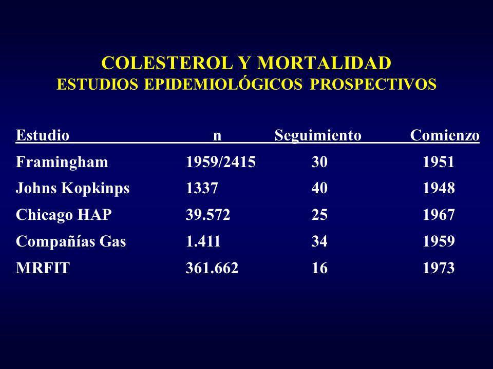 COLESTEROL Y MORTALIDAD ESTUDIOS EPIDEMIOLÓGICOS PROSPECTIVOS Estudion SeguimientoComienzo Framingham1959/241530 1951 Johns Kopkinps133740 1948 Chicag