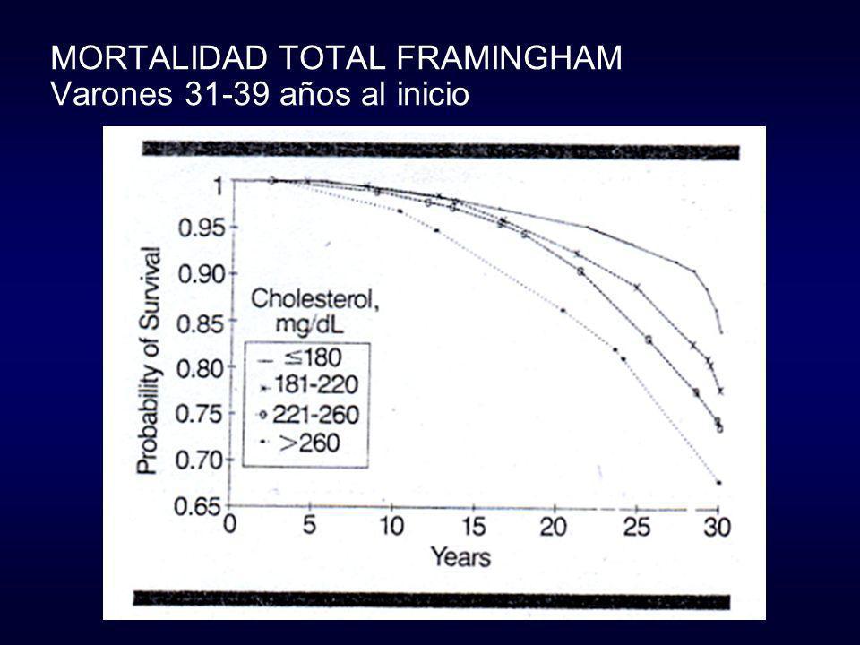 MORTALIDAD TOTAL FRAMINGHAM Varones 31-39 años al inicio