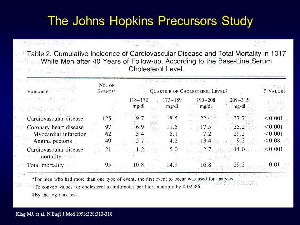 Klag MJ, et al. N Engl J Med 1993;328:313-318 The Johns Hopkins Precursors Study