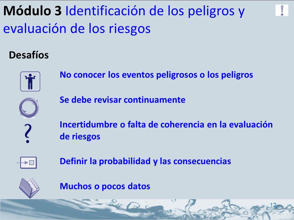 Módulo 3 Identificación de los peligros y evaluación de los riesgos No conocer los eventos peligrosos o los peligros Se debe revisar continuamente Inc