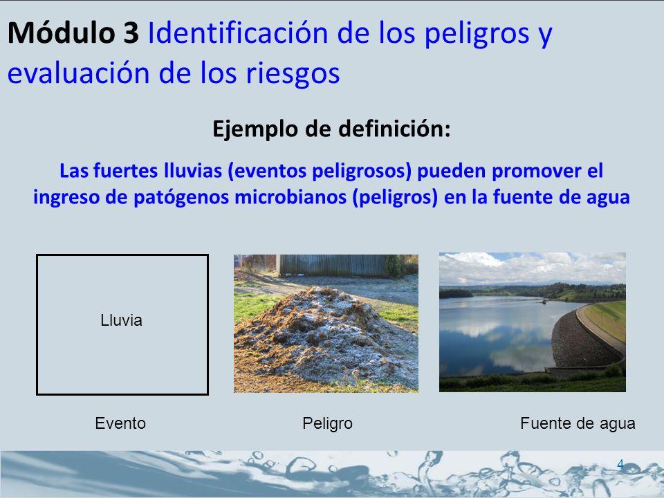 Módulo 3 Identificación de los peligros y evaluación de los riesgos Posibles eventos peligrosos - Aguas de escorrentía contaminadas por excremento de animales durante lluvias normales o fuertes - Higienización inapropiada o inexistente - Dosificación química inadecuada - Filtro tapado - Vandalismo - Roturas de las tuberías principales - Caída de presión que provoca la contaminación del suministro a través de las filtraciones en las tuberías - Reflujo - Conexiones ilegales Ejemplos de eventos peligrosos 5 Captación Tratamiento Distribución Usuario