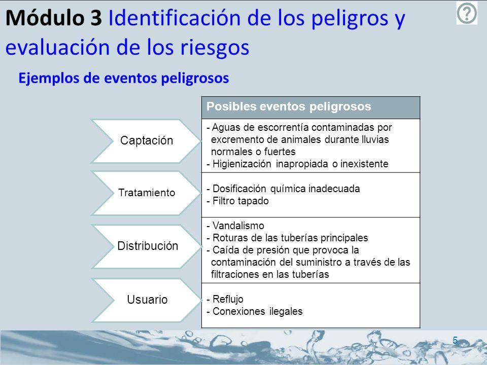 Módulo 3 Identificación de los peligros y evaluación de los riesgos Posibles eventos peligrosos - Aguas de escorrentía contaminadas por excremento de