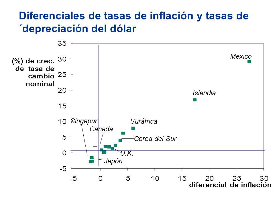 Diferenciales de tasas de inflación y tasas de ´depreciación del dólar U.K. Suráfrica Islandia Mexico Corea del Sur Canada Singapur Japón