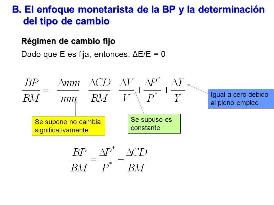 B. El enfoque monetarista de la BP y la determinación del tipo de cambio Régimen de cambio fijo Dado que E es fija, entonces, ΔE/E = 0 Igual a cero de