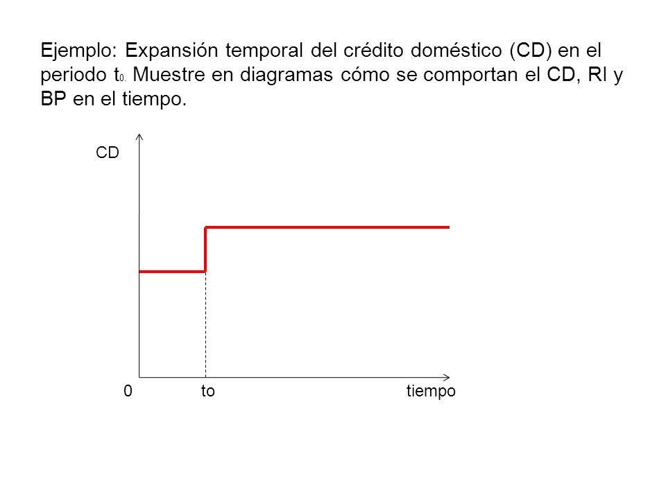 Ejemplo: Expansión temporal del crédito doméstico (CD) en el periodo t 0. Muestre en diagramas cómo se comportan el CD, RI y BP en el tiempo. tiempo C