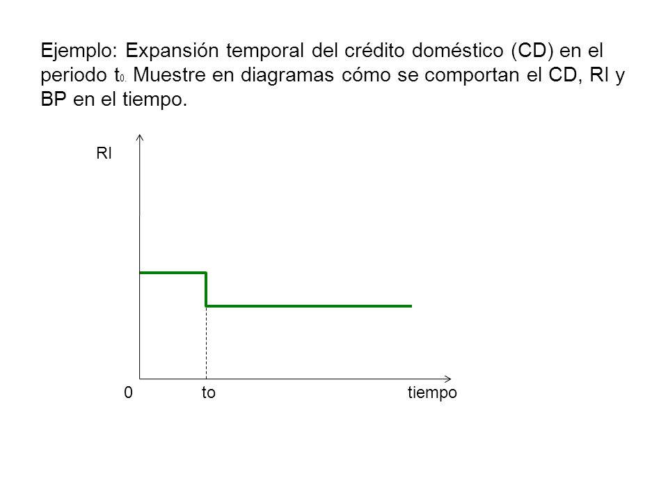 tiempo RI 0to Ejemplo: Expansión temporal del crédito doméstico (CD) en el periodo t 0. Muestre en diagramas cómo se comportan el CD, RI y BP en el ti