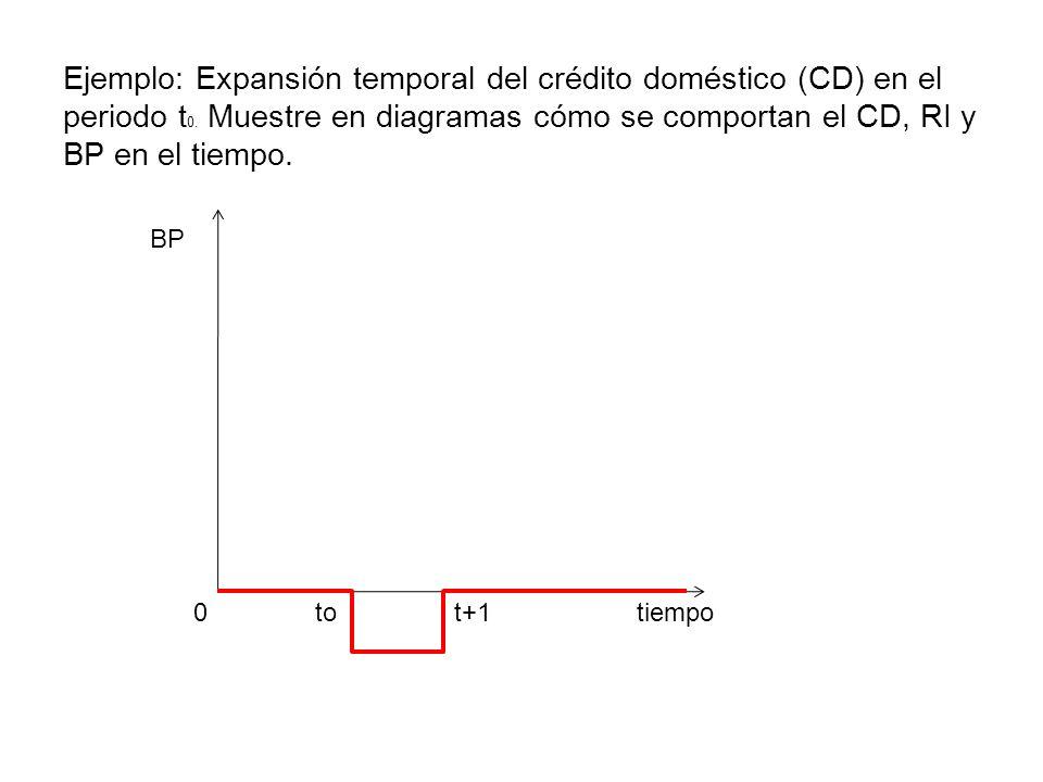 tiempo BP 0to t+1 Ejemplo: Expansión temporal del crédito doméstico (CD) en el periodo t 0. Muestre en diagramas cómo se comportan el CD, RI y BP en e