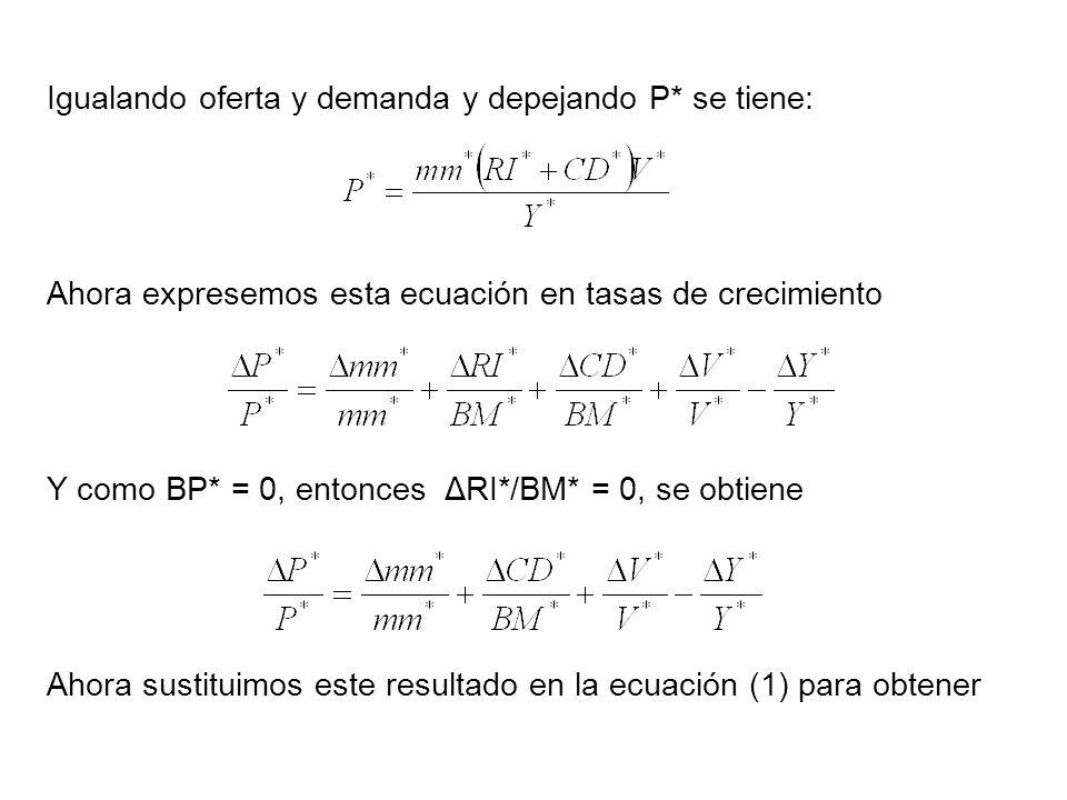 Igualando oferta y demanda y depejando P* se tiene: Ahora expresemos esta ecuación en tasas de crecimiento Y como BP* = 0, entonces ΔRI*/BM* = 0, se obtiene Ahora sustituimos este resultado en la ecuación (1) para obtener