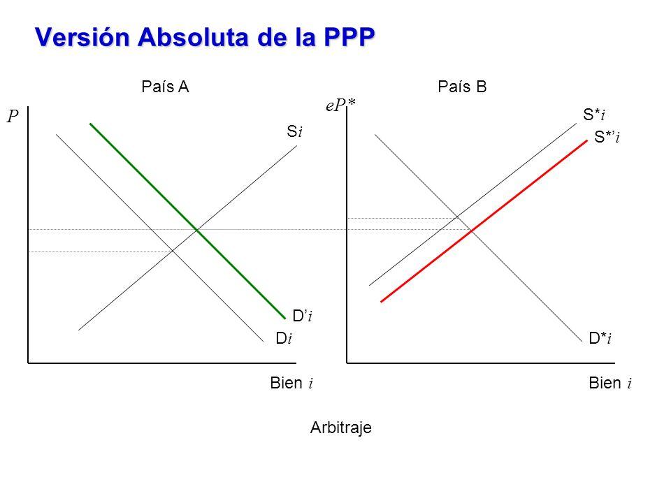 P Bien i DiDi SiSi País APaís B eP* Bien i D* i S* i DiDi Versión Absoluta de la PPP Arbitraje