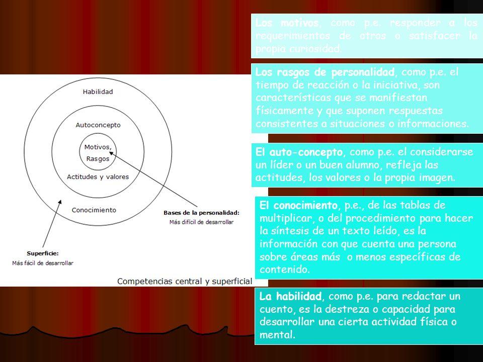 Los motivos, como p.e. responder a los requerimientos de otros o satisfacer la propia curiosidad. Los rasgos de personalidad, como p.e. el tiempo de r
