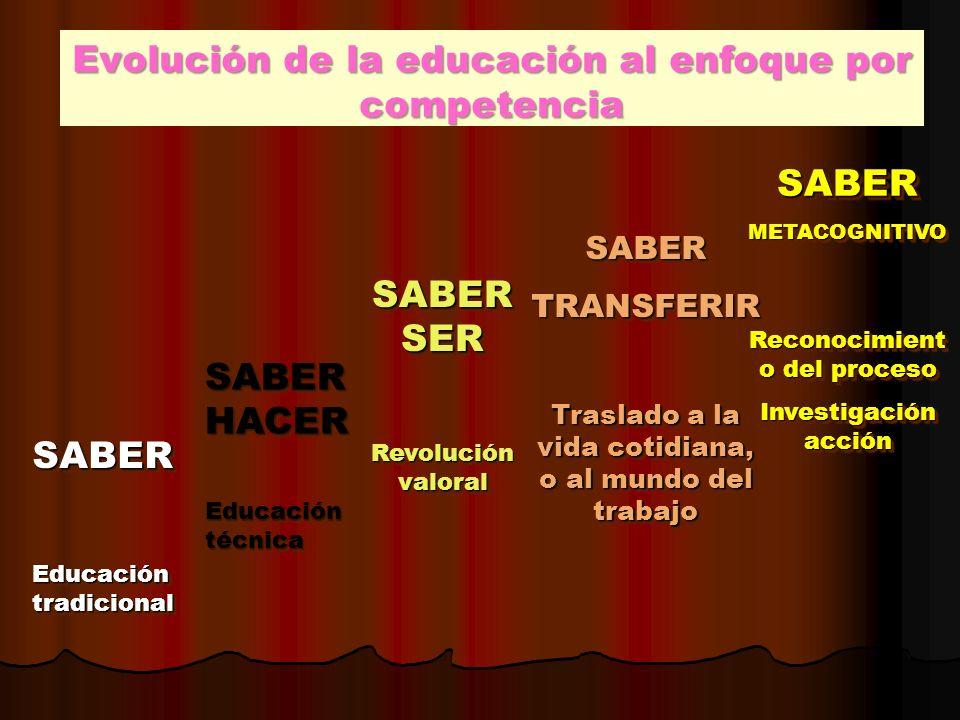 Evolución de la educación al enfoque por competencia SABER Educación tradicional SABER SABERHACER Educación técnica SABERHACER SABERSER Revolución val