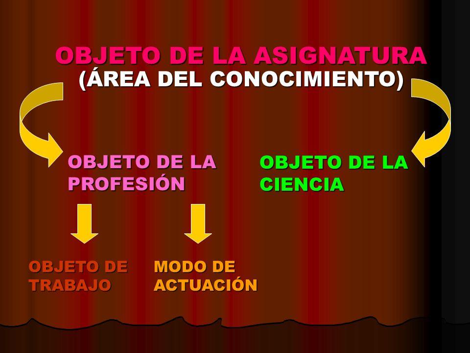 OBJETO DE LA ASIGNATURA (ÁREA DEL CONOCIMIENTO) OBJETO DE LA PROFESIÓN OBJETO DE LA CIENCIA OBJETO DE TRABAJO MODO DE ACTUACIÓN